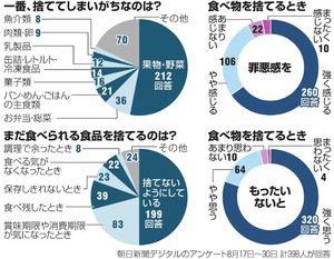 %e9%a3%9f%e3%81%b9%e7%89%a9%e5%bb%83%e6%a3%84%e3%82%a2%e3%83%b3%e3%82%b1%e3%83%bc%e3%83%88